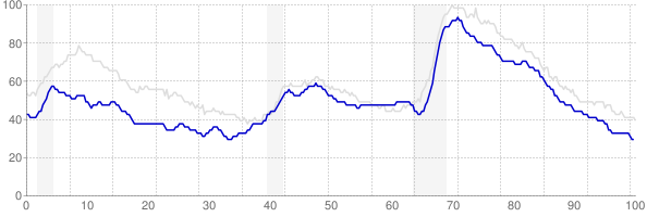 Wisconsin monthly unemployment rate chart from 1990 to March 2018